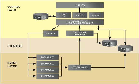 BlueCrest Architecture
