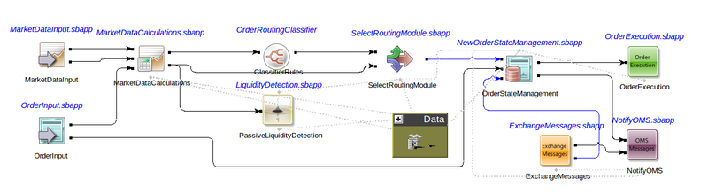 Smart Order Routing Application