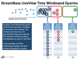 StreamBase LiveView Time Windowed Queries