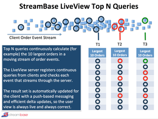 StreamBase LiveView Top N Queries